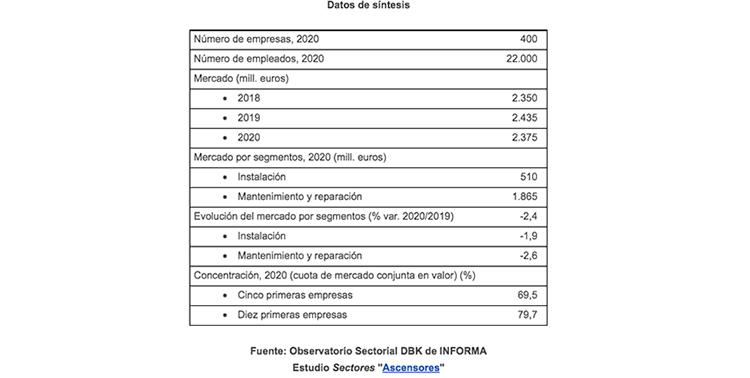 La facturación del sector de ascensores recuperará ya en 2021 el nivel prepandemia