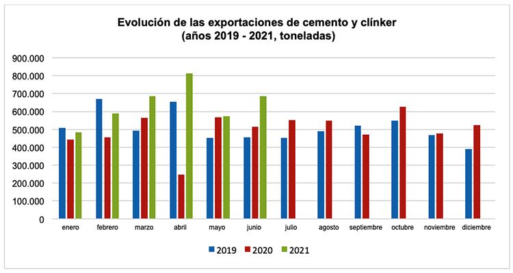 El consumo de cemento crece un 17,3% en el primer semestre