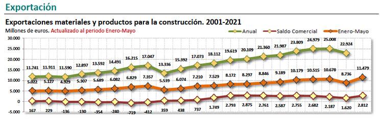 La exportación de materiales de construcción crece un 31,4%