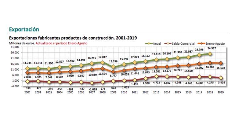 Las exportaciones en construcción descienden un 1,35%, con cifras de 16.578 millones de euros