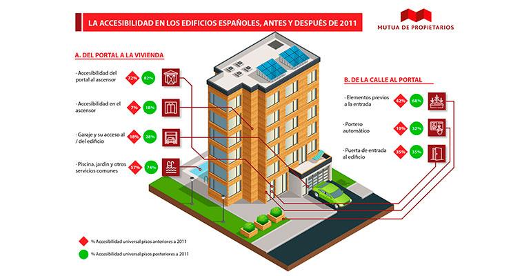 Solo un 2% de los edificios construidos después de 2011 son universalmente accesibles