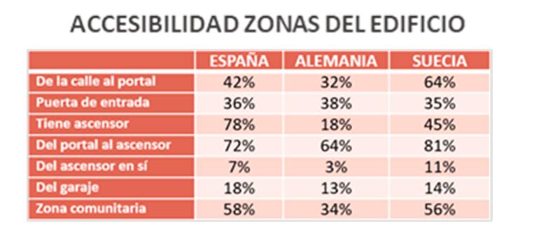 Sólo el 0,6% de los edificios de viviendas españolas son universalmente accesibles