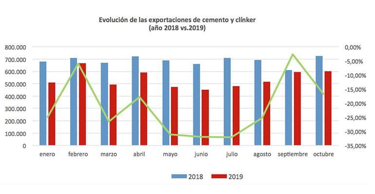 El consumo de cemento crece un 3% en octubre, 15.755 toneladas más que en 2018 en España