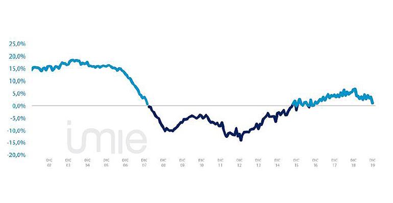 El precio medio de la vivienda nueva y usada modera el crecimiento con un 1,2% interanual