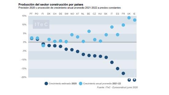 Dos terceras partes del mercado europeo aspiran a recuperarse en dos años, según el informe Euroconstruct