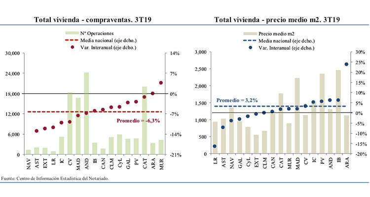 La compraventa de viviendas disminuye en todas las CC.AA., excepto en Murcia, en el tercer trimestre de 2019