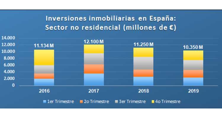 Las inversiones inmobiliarias no residenciales logran 10.350 millones de euros en 2019