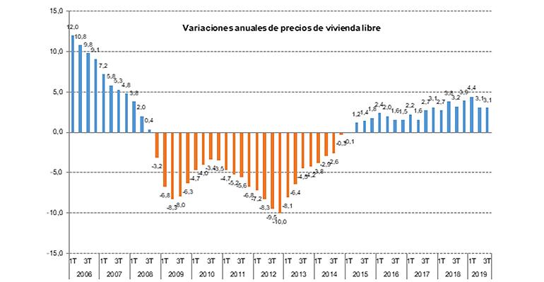 El precio medio del metro cuadrado de la vivienda libre se ha situado en 1.638,3 euros