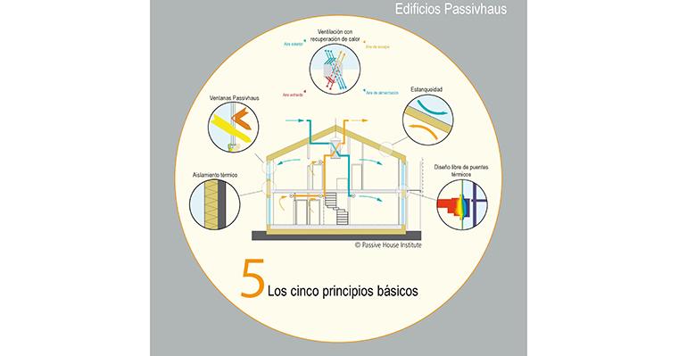 El Código Técnico de la Edificación incluye propuestas de Passivhaus sobre permeabilidad y aislamientos