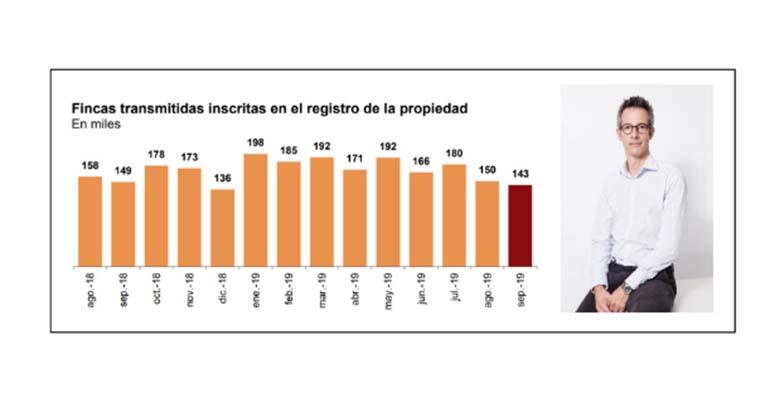 """""""El sector inmobiliario evoluciona de forma negativa, aunque se modera respecto al mes de agosto"""""""