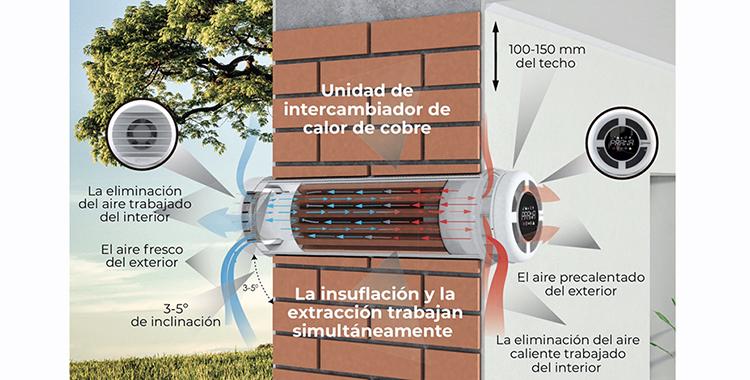 Ventilación mecánica con doble flujo