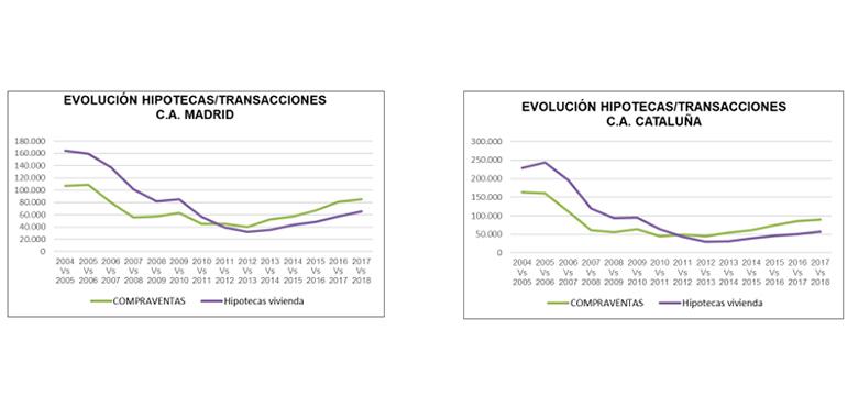 El precio de la vivienda crece un 9% en Madrid y un 7,8% en Cataluña en 2018