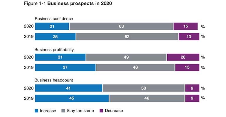 Los inversores conservan buenas expectativas a pesar de la incertidumbre y la débil coyuntura internacional